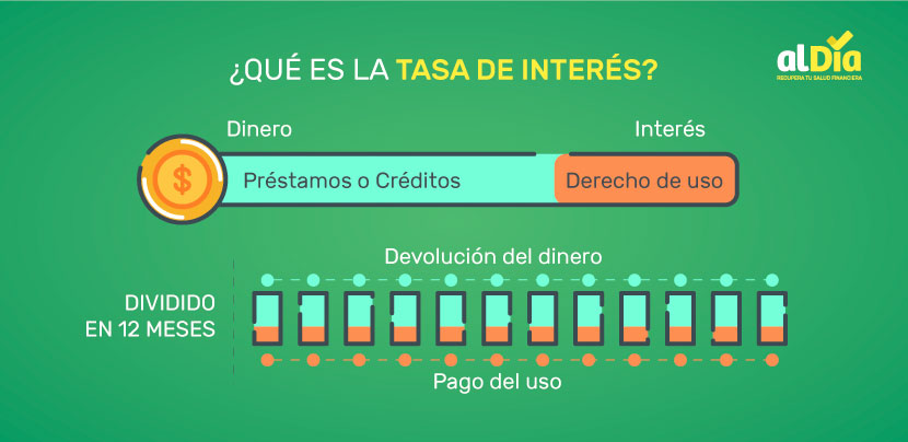 diagrama ¿Qué es la tasa de interés?