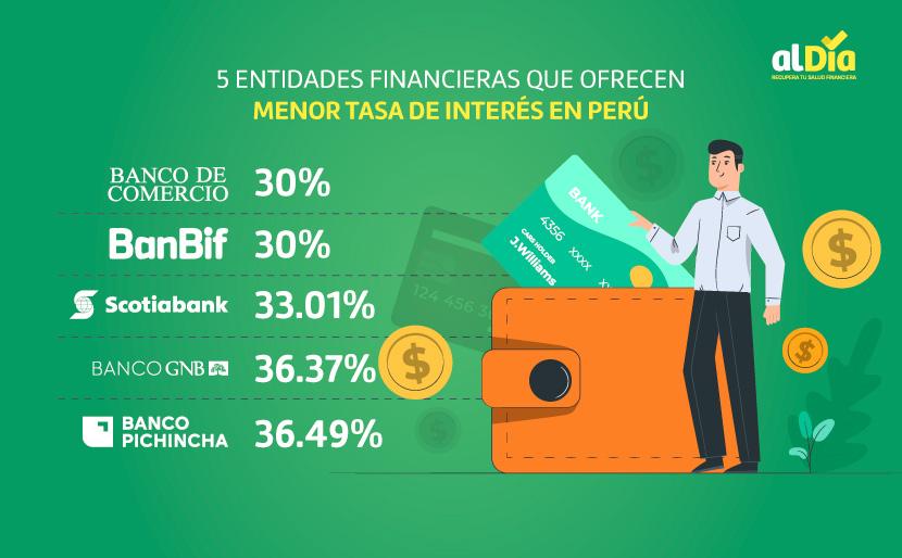 bancos con menores intereses